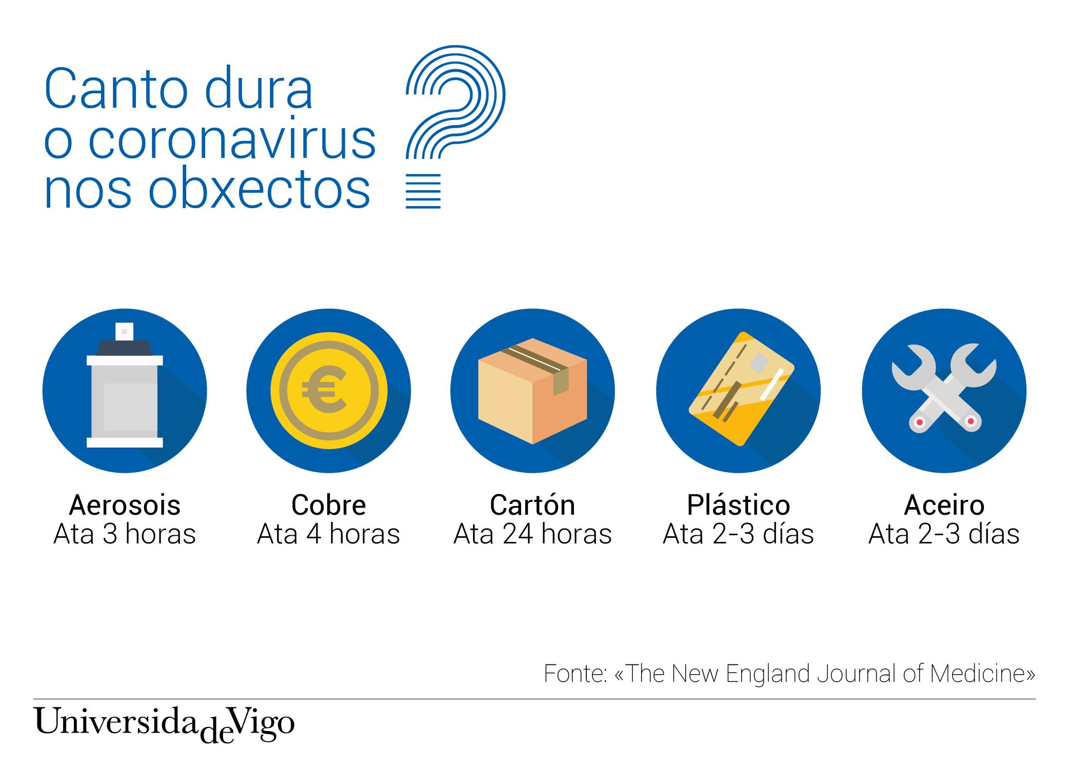 Información de cant dura o coronavirus nos obxectos
