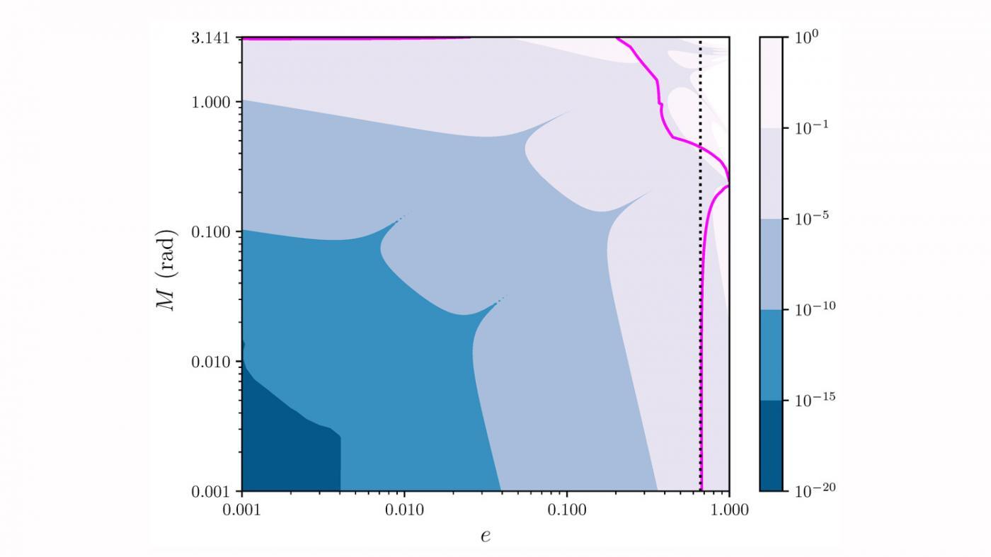O físico Daniele Tommasini desenvolve novas solucións en forma de series infinitas para as ecuacións de Kepler